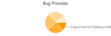 Bug Priorities